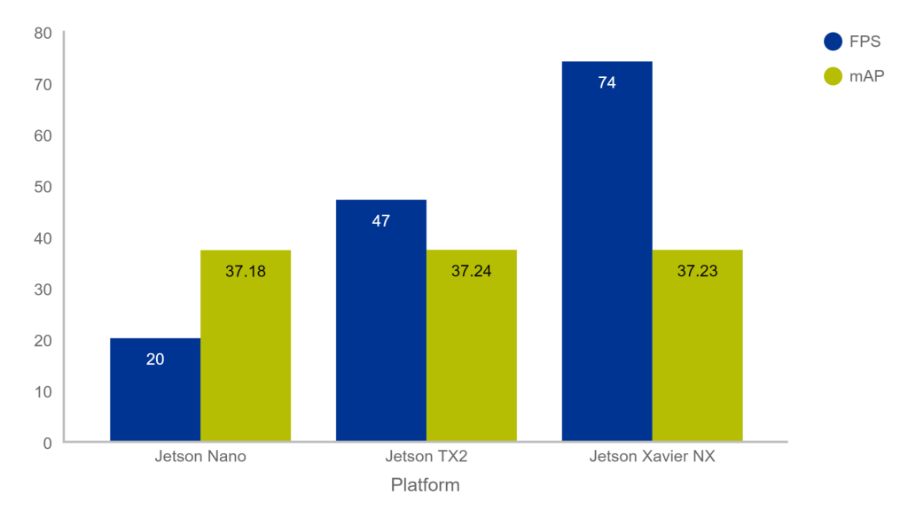 Performance Comparison Jetson Nano vs Xavier NX vs TX2
